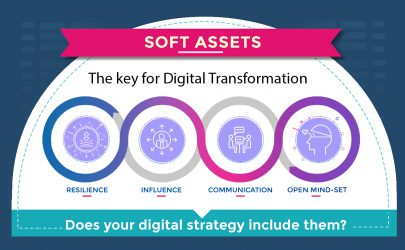 Digital Transformation is not about Transforming Technology, is about Transforming yourself